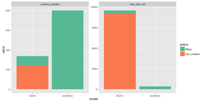 GloVe vs word2vec revisited  · Data Science notes